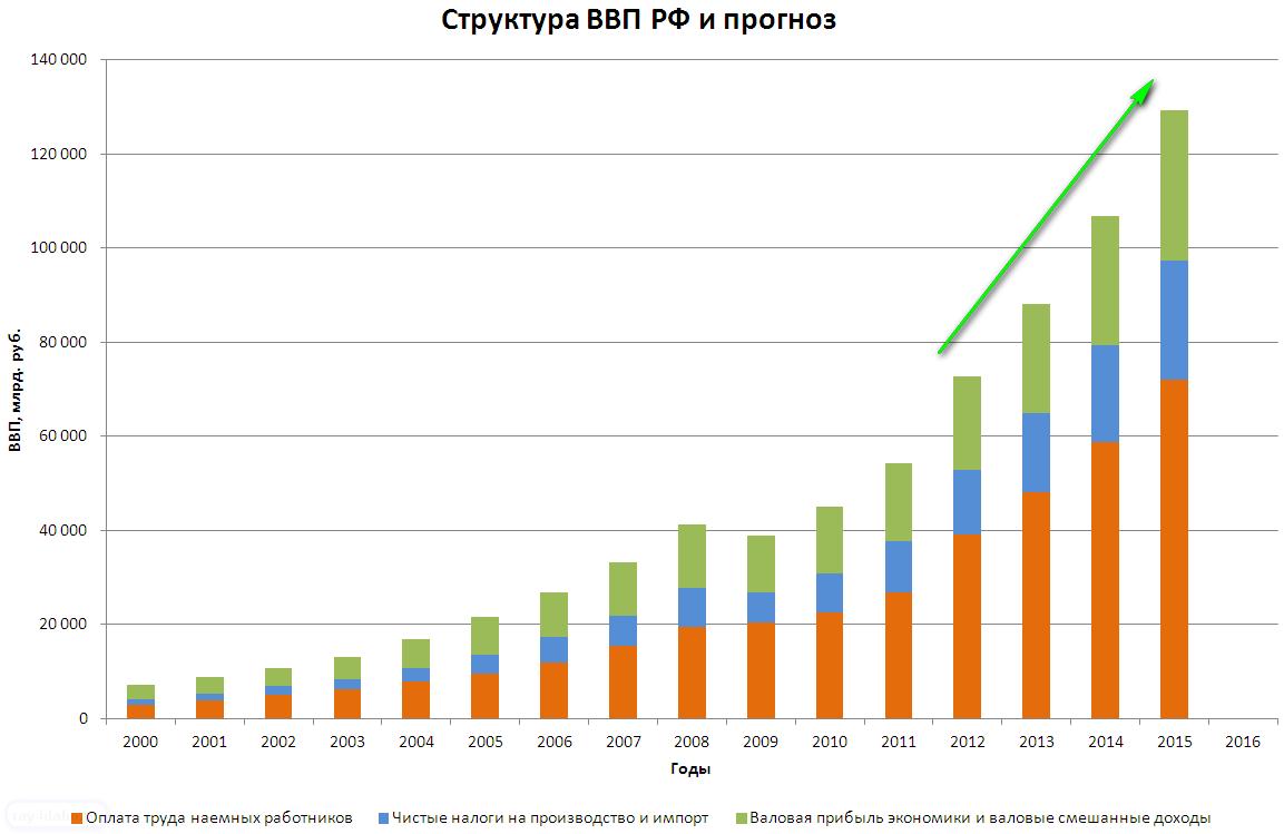 ... РФ — доля доходов населения растет: www.ray-idaho.ru/blog/2012/03/20/факт-и-прогноз-ввп...
