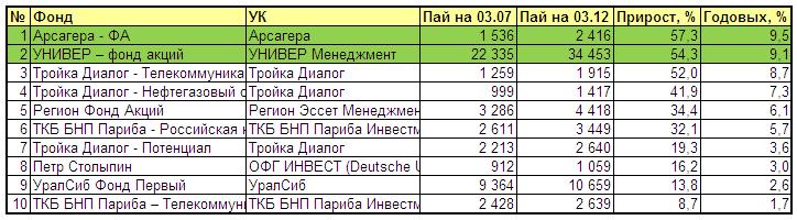 Рейтинг пифов по доходности 2011
