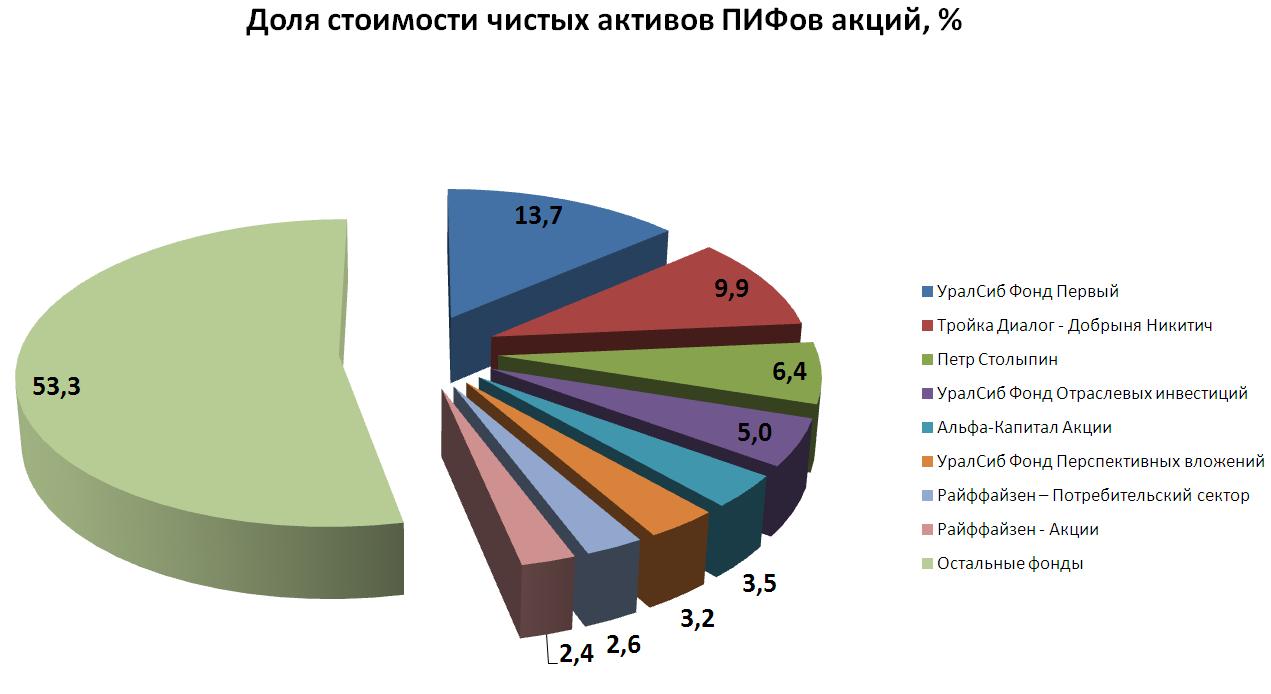 График (нажмите для увеличения)