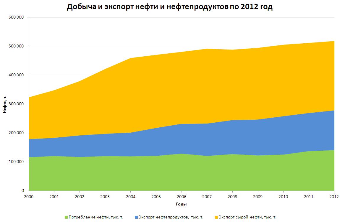 Динамика добычи и экспорта нефти России по год Через тернии  График нажмите для увеличения