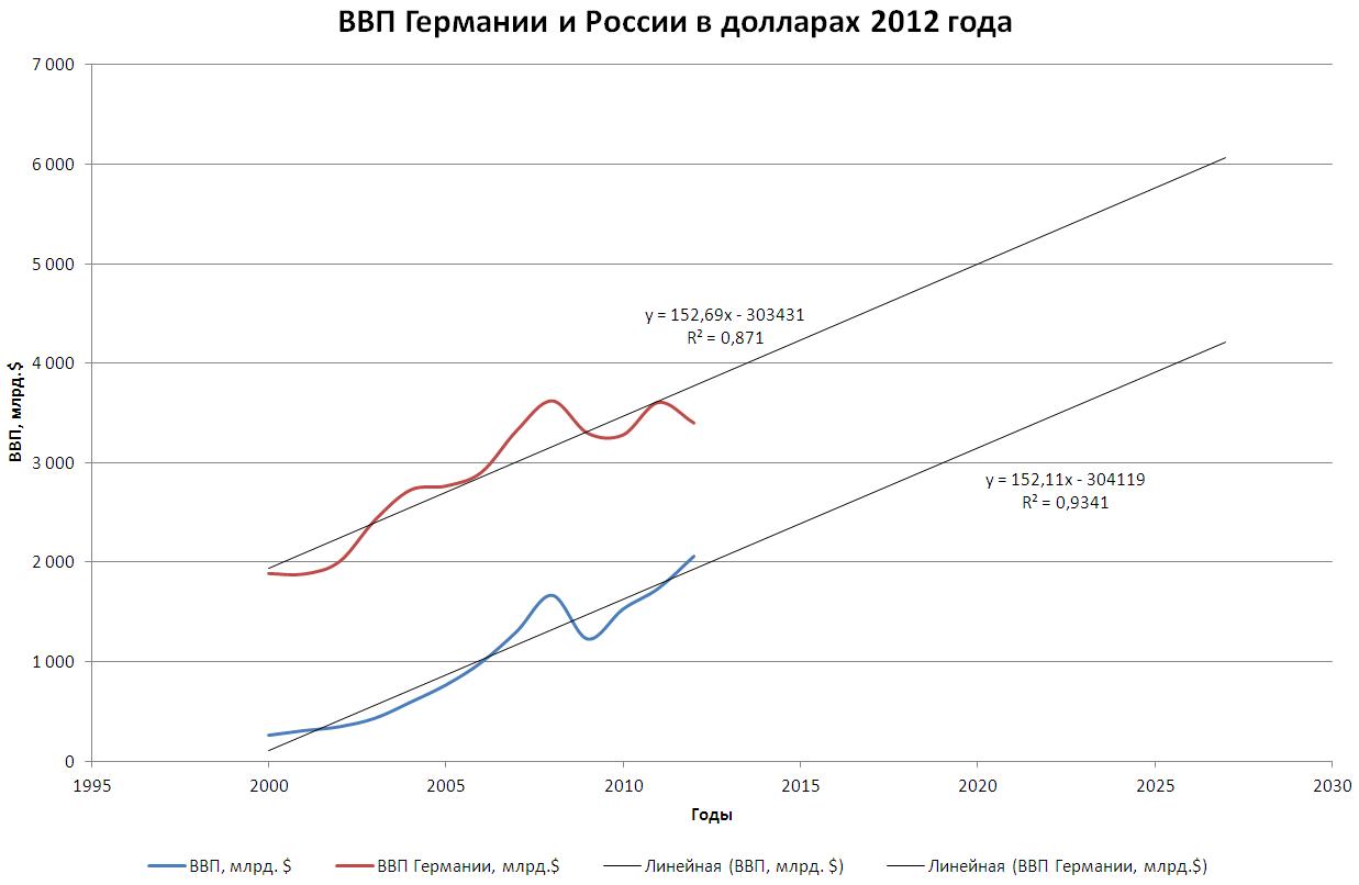 график на 2012 год: