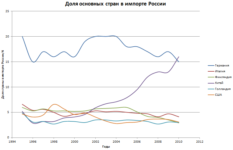 Структура экспорта из России по странам с 1995 по 2013 год