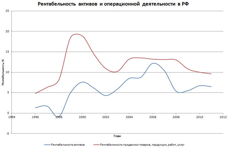 Прибыльность экономики в России стабильна