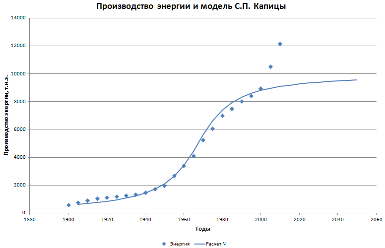 Модель С.П. Капицы применительно к спросу на энергию