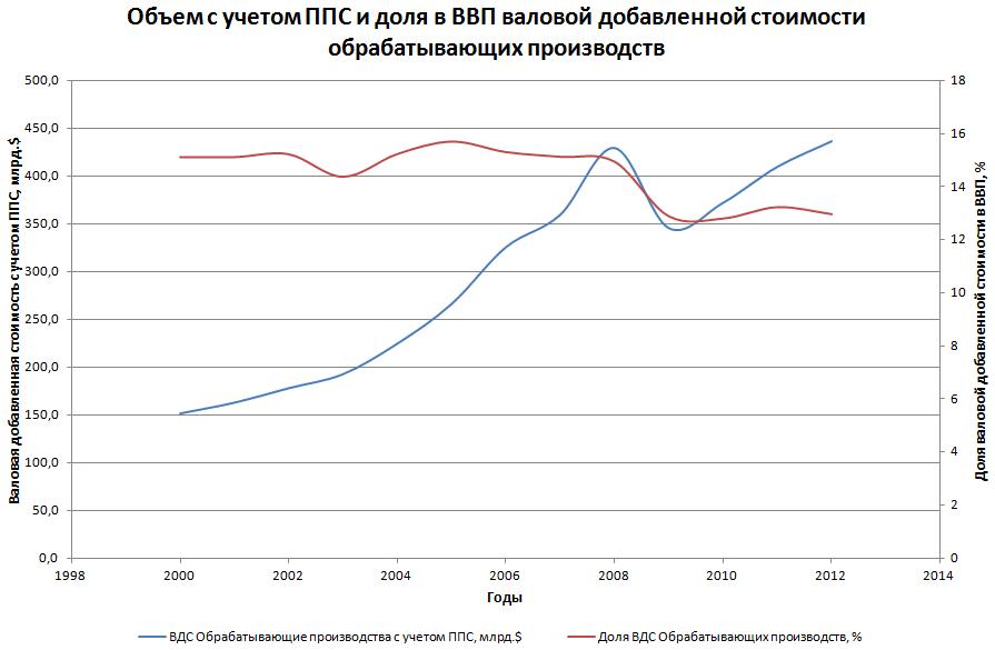 Доля ВДС обрабатывающей промышленности в структуре ВВП