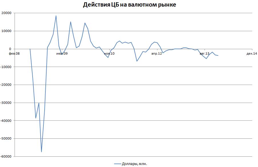 Возможность свободного плавания курса рубля есть