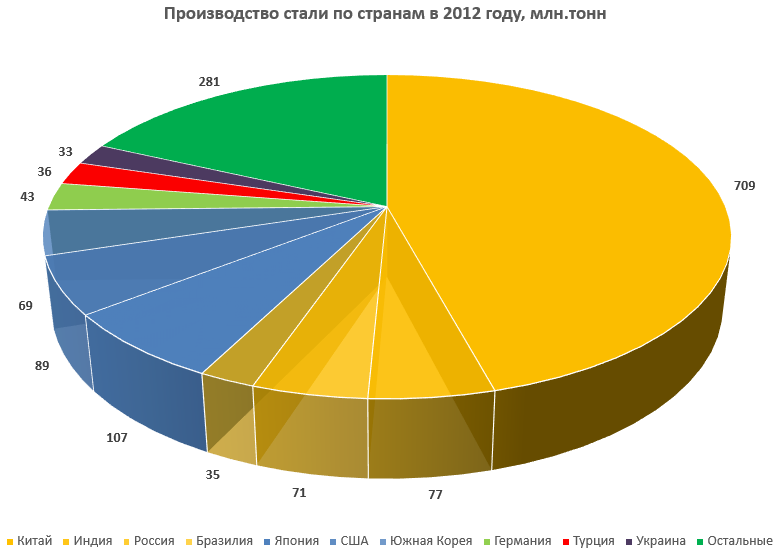 Динамика производства стали по странам до 2012 года