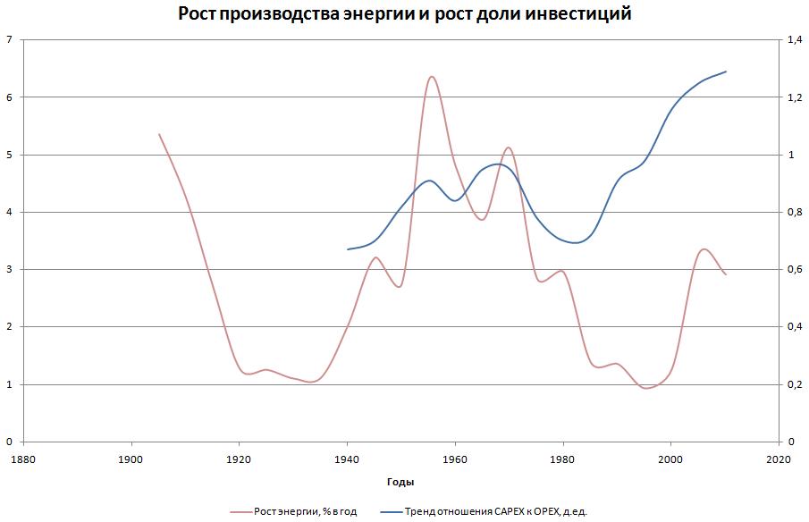 Рост доли энергии в ВВП и торможение роста производства энергии