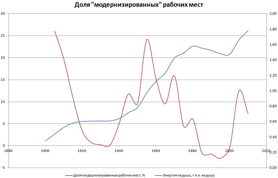 Приближенная динамика новых рабочих мест за 100 лет
