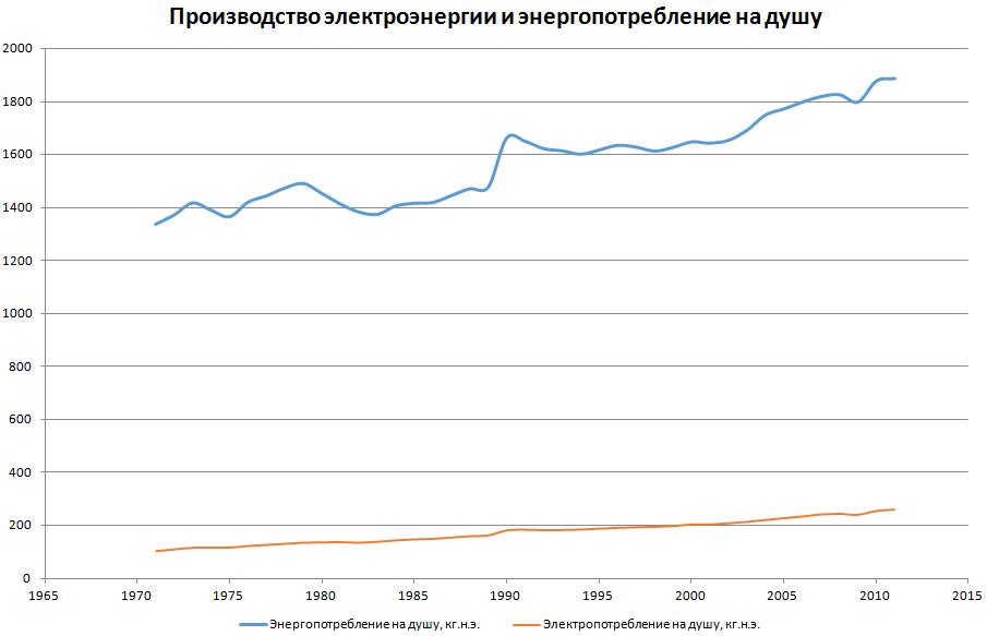 Динамика роста потребления электричества и его доля в общей энергии
