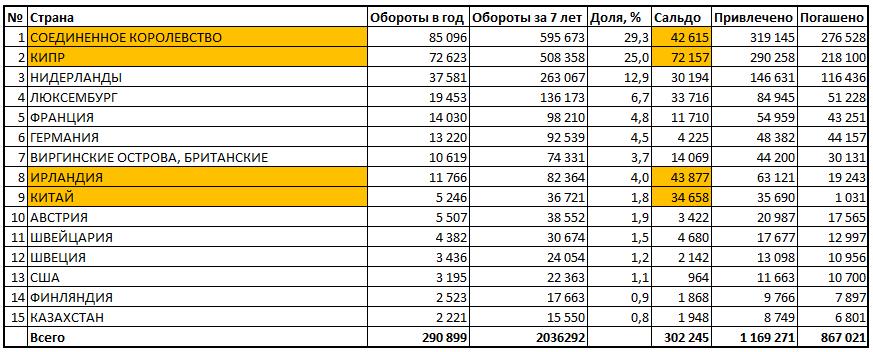 Структура корпоративного внешнего долга России по странам по 2013 год