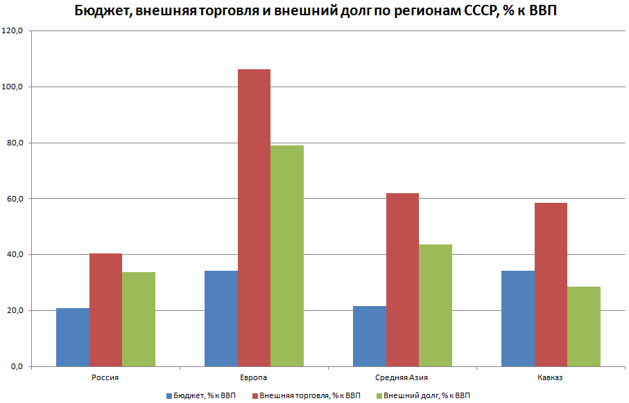 Доля доходов от нефти и газа в бюджете России