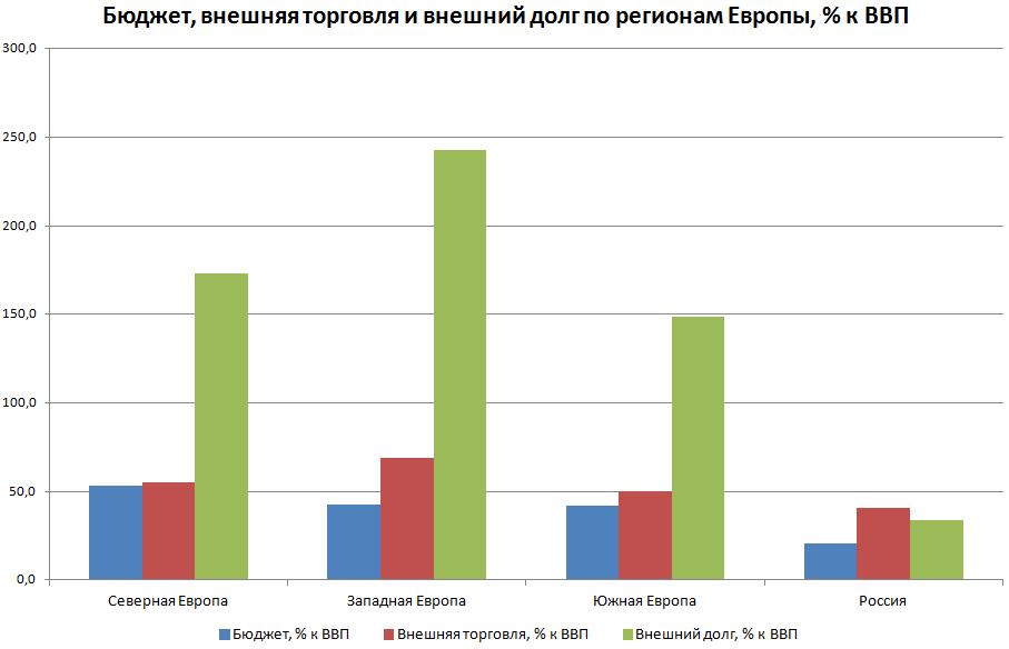 Доля в ВВП - бюджетов, внешней торговли и долга стран Европы, не входивших в советский блок