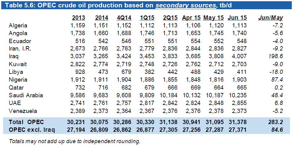 Несмотря на падение цен на нефть ценность источников энергии растет