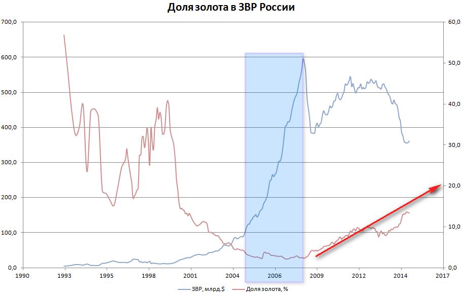 Динамика ЗВР РФ и доли золота в нем с 1993 по 2015 год