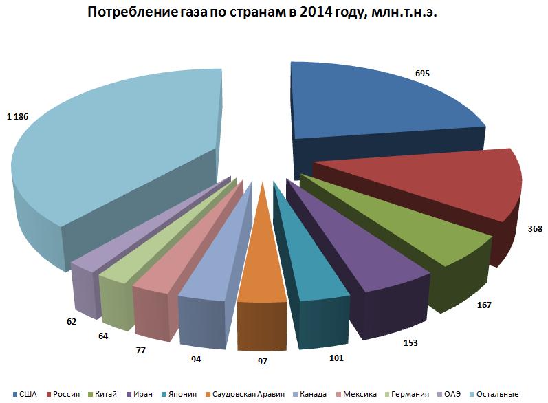 применении лекарства добыча газа в европе в 2014 году жалко саму