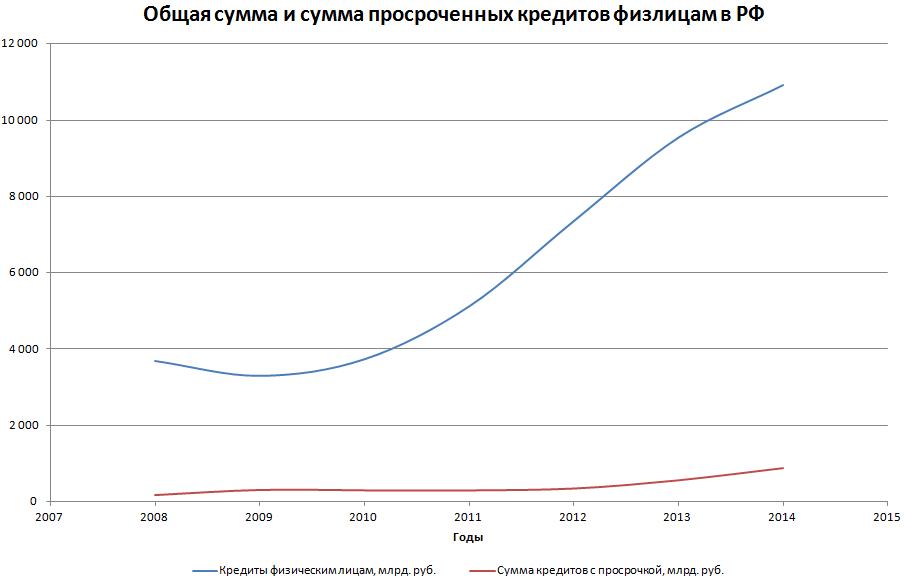 Динамика кредитов и суммы просрочки по физическим лицам в России