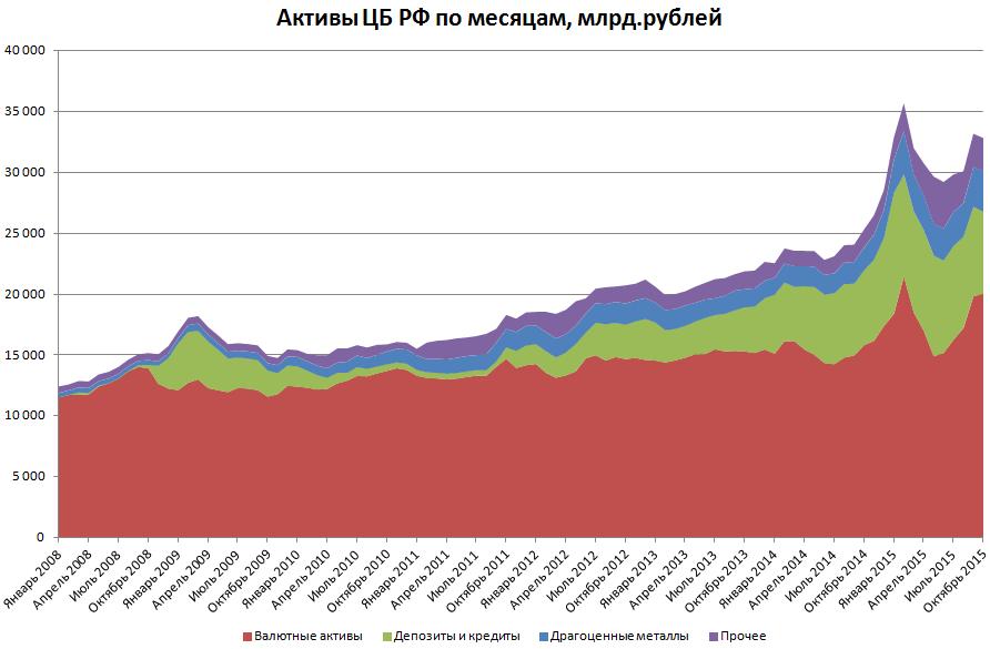 Доля рублевых активов в активах ЦБ РФ растет