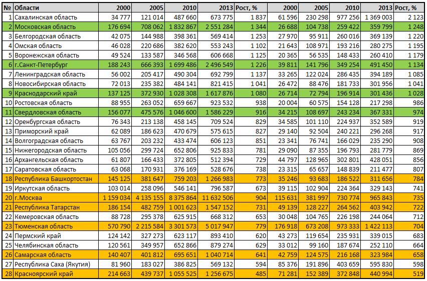 Лидеры по росту валового регионального продукта на душу в России с 2000 по 2013 год