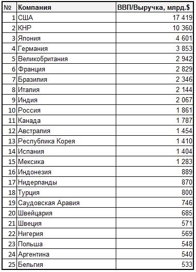ТОП-100 крупнейших экономик мира 2014 года, включая корпорации