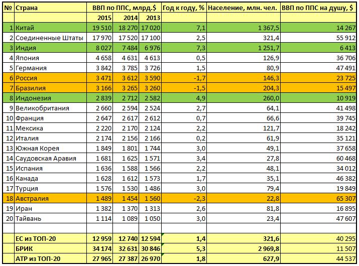 ТОП-20 по ВВП по ППС в 2015 году (ЦРУ)