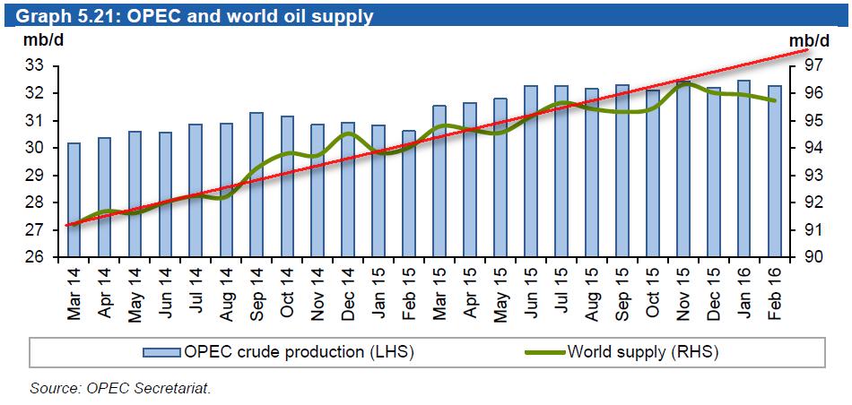 Низкие цены привели к глобализации энергетического рынка