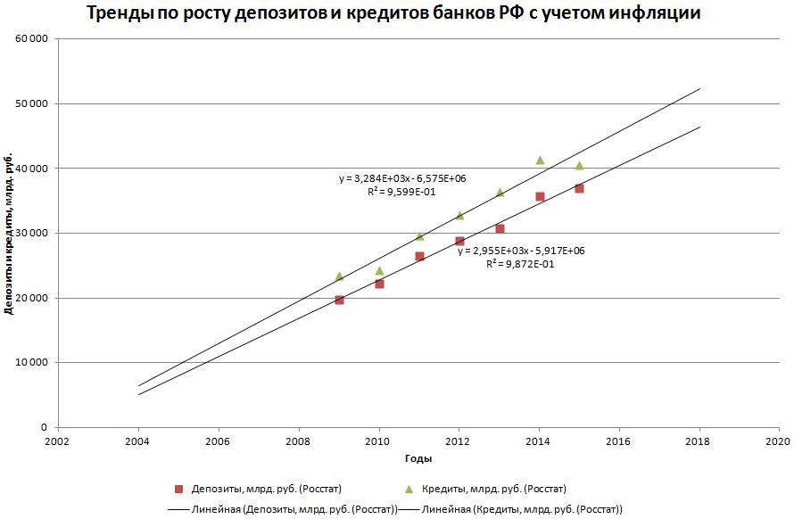 Факт до 2015 года и тренд до 2018 года роста депозитов и кредитов банков России
