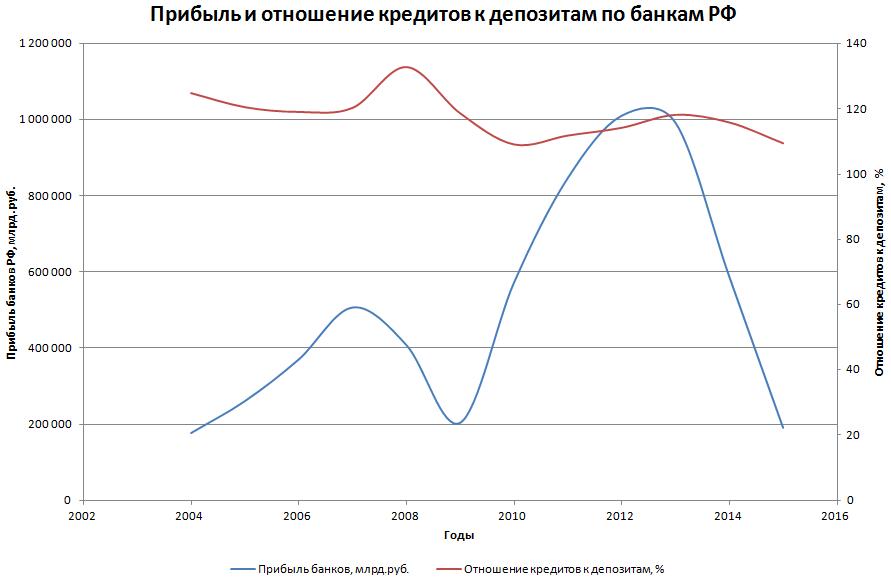 Волны банковской системы РФ
