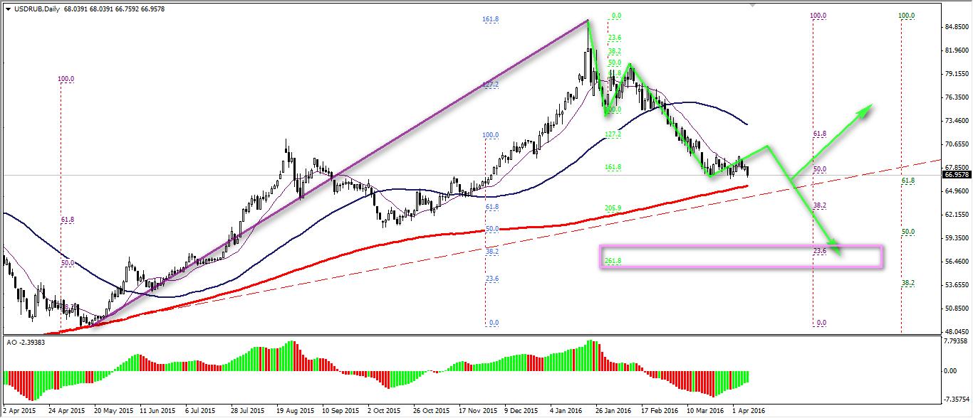 ЦБ и Минфин не ожидают проблем с рублевой ликвидностью