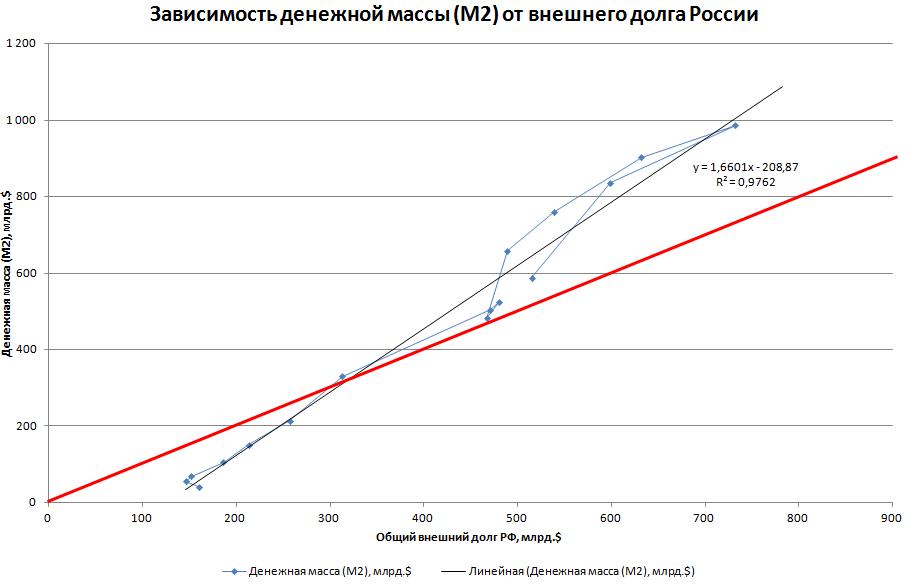 Возврат денежной массы к объему внешнего долга РФ