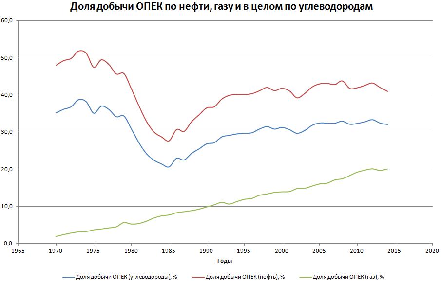 Доля ОПЕК в добыче нефти и газа