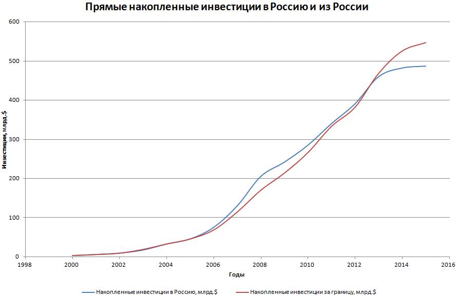 Распределение накопленного торгового баланса России по 2015 год