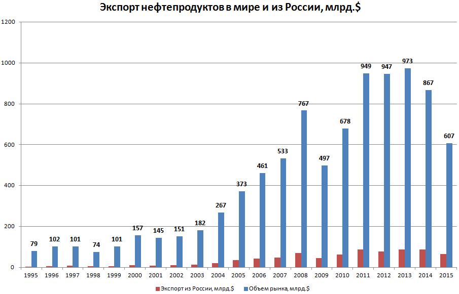 Динамика экспорта нефтепродуктов с 1995 по 2015 год в мире
