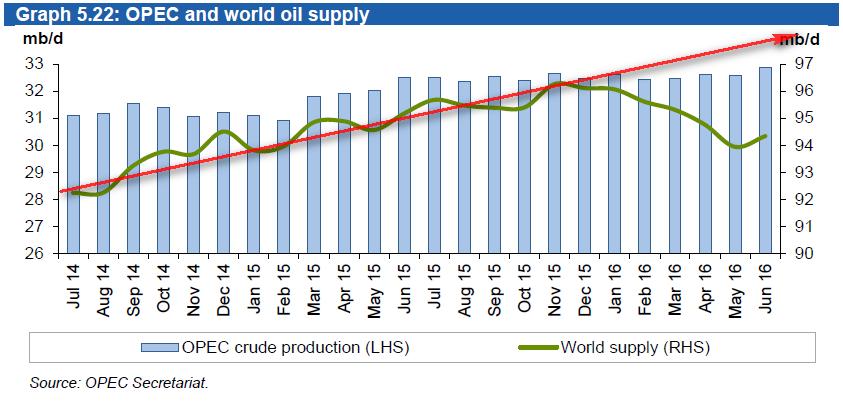 Потребление нефти растет, а ее добыча падает