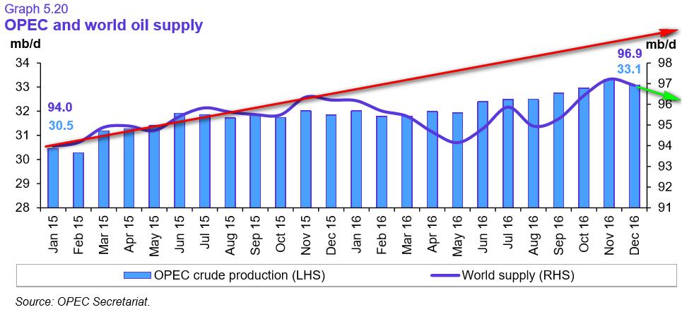 Нефть понемногу растет